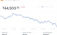 加密货币价格随债券利率下跌