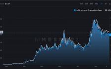 这就是卡尔达诺 (ADA) 平均交易费用在过去一年上涨 1,500% 的原因